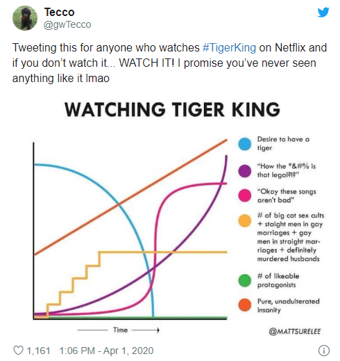 tiger king viewing graph