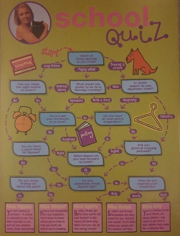 sabrinas secrets magazine back page school quiz